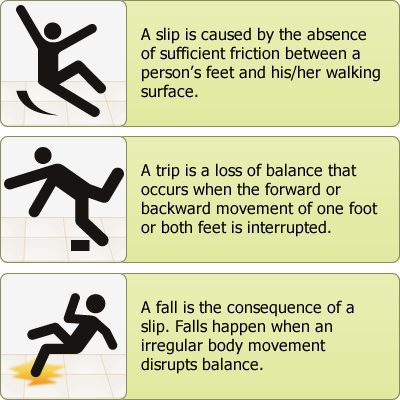Mechanics of a Slip and Fall